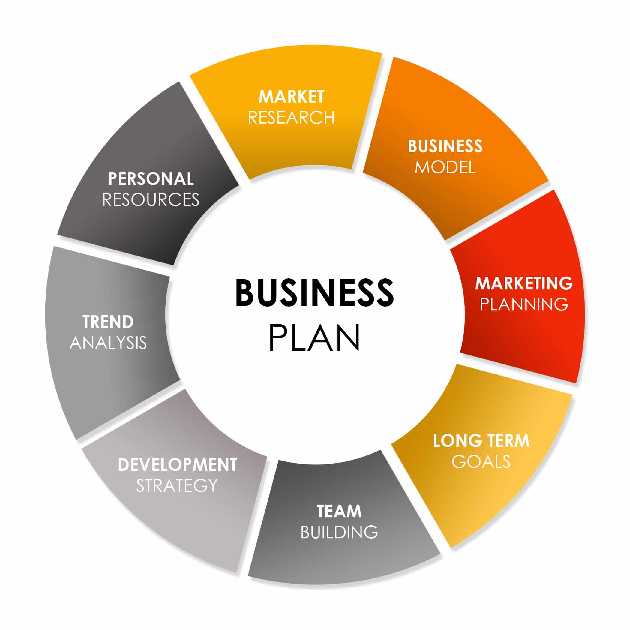 Business plan for your restaurant marketing agency